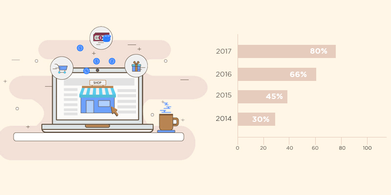 Top 25 Personalized Online Shopping Statistics