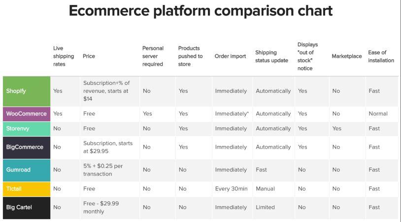 eCommerce Platform Comparison Chart