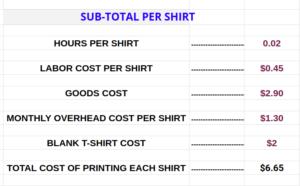 sub-total per shirt